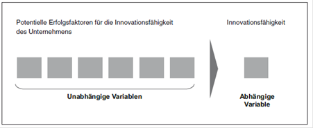 Einfluss Der Faktoren Auf Innovationsfähigkeit Das Modell Selbstvs