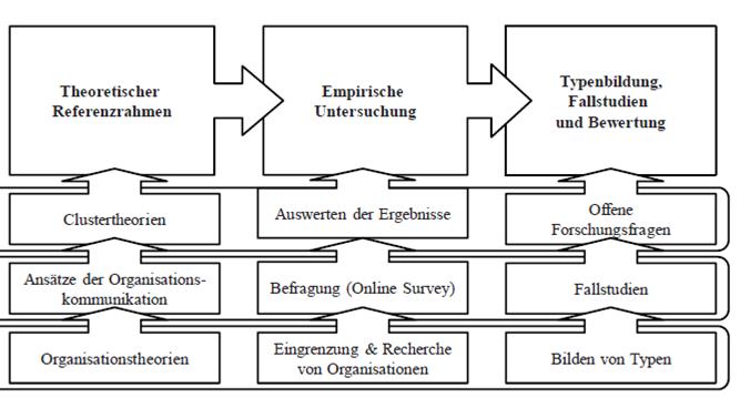 Aufbau der arbeit dissertation